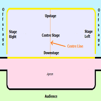 stage positions